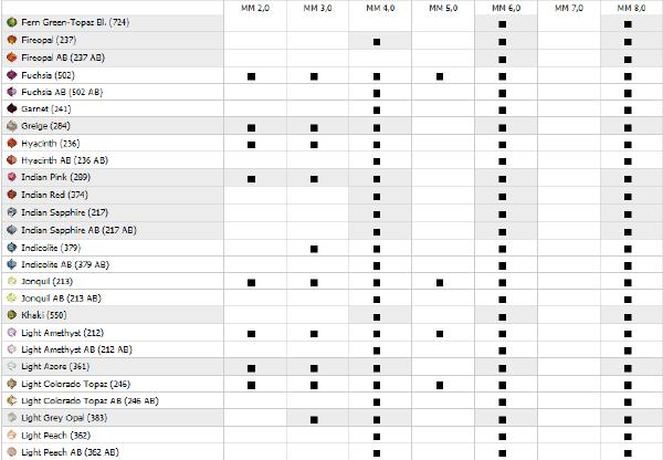 Swarovski Bead 5000 Round - Availability Chart Matrix
